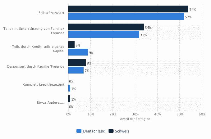Meistgenutzte Finanzierungformen der eigenen Hochzeitsfeier in Deutschland und der Schweiz im Jahr 2013