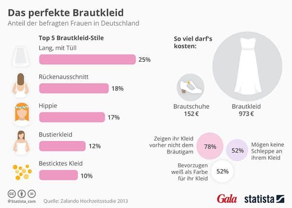 Das perfekte Brautkleid Infografik