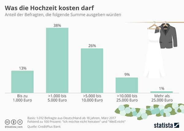 Was die Hochzeit kosten darf - Infografik